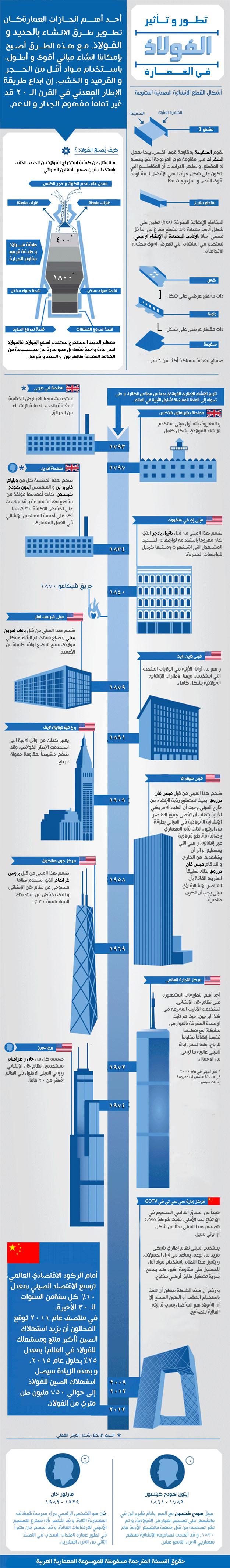 تاريخ الإنشاء المعدني الفولاذي