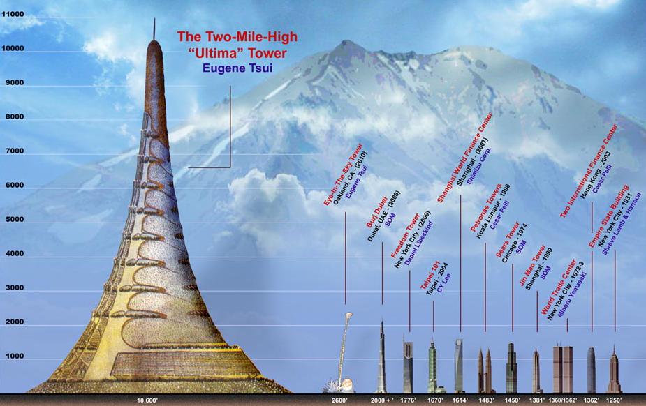 برج ألتيما ... أطول برج في العالم ... مدينة قائمة بحد ذاتها.