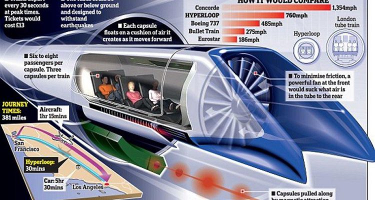 Hyperloop transportation and what it means for architecture